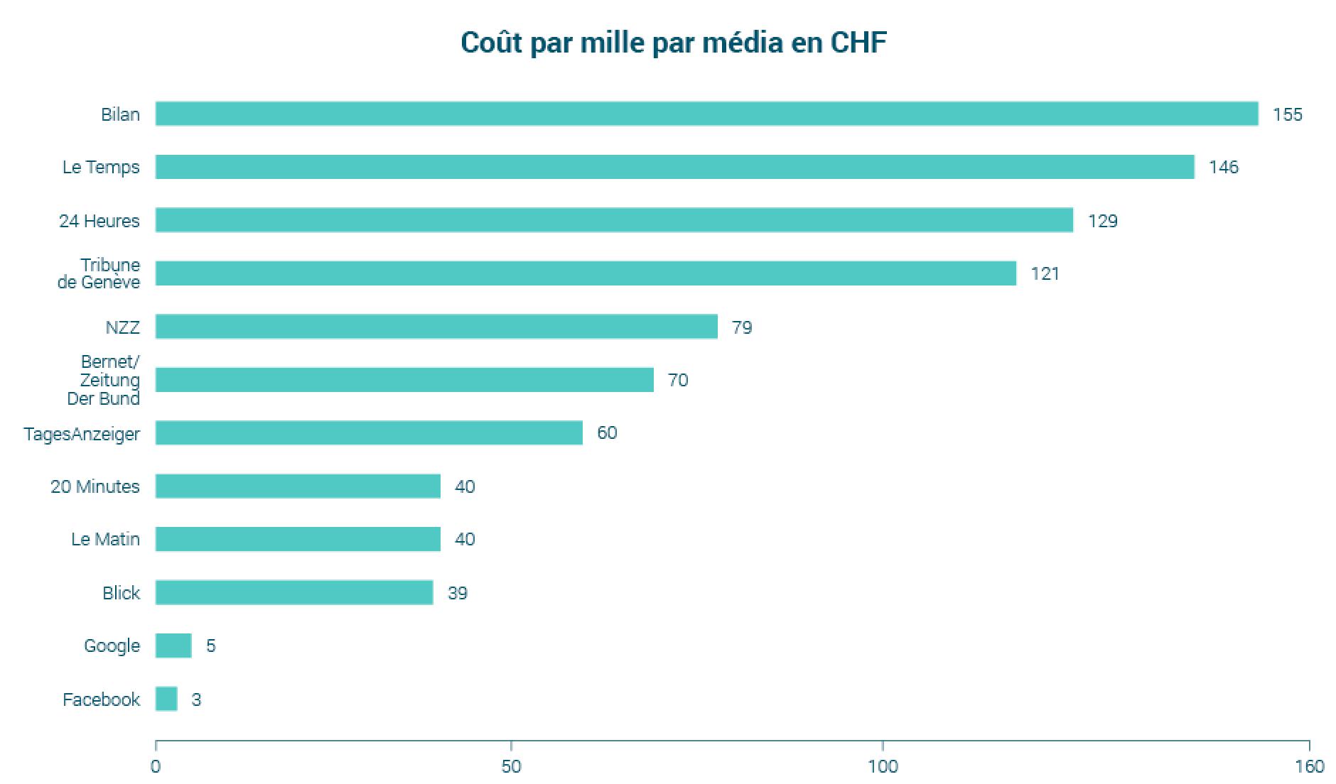 coûts par mille par médias